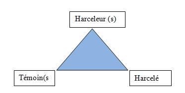 harcelement_tri